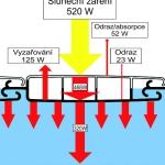 solarni lamely schema
